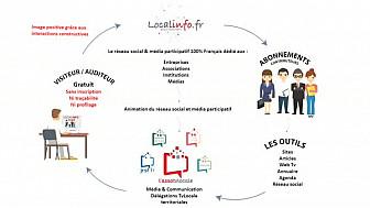 Localinfo.fr - réseau social et média participatif 100 % français.